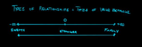 Types of Relationships Kingpin Social